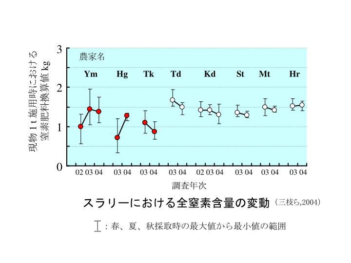 スラリーにおける全窒素含量の変動