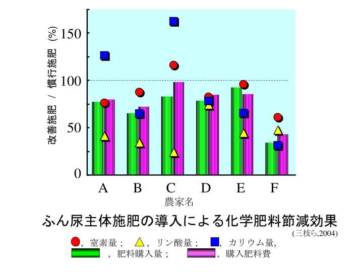 ふん尿主体施肥の導入による化学肥料節減効果