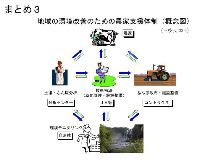 地域の環境改善のための農家支援体制(概念図)