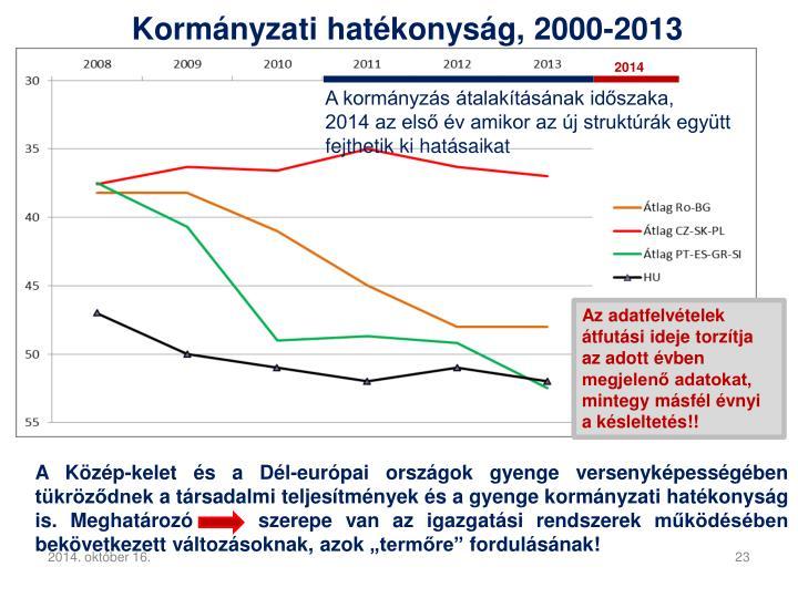Kormányzati hatékonyság, 2000-2013