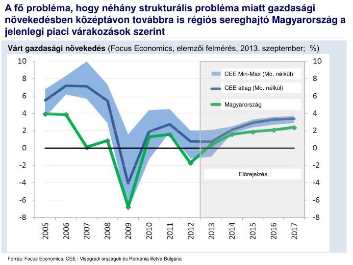 A fő probléma, hogy néhány strukturális probléma miatt gazdasági növekedésben középtávon továbbra is régiós sereghajtó Magyarország a jelenlegi piaci várakozások szerint