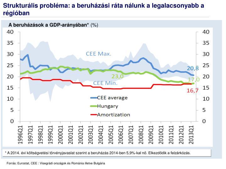 Strukturális probléma: a beruházási ráta nálunk a legalacsonyabb a régióban