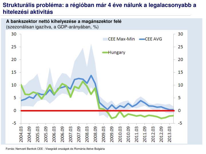 Strukturális probléma: a régióban már 4 éve nálunk a legalacsonyabb a hitelezési aktivitás