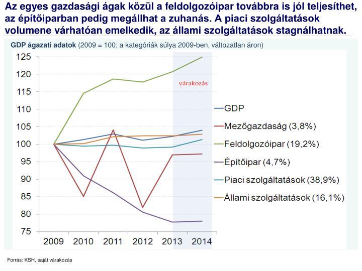 GDP ágazati adatok