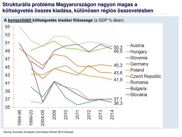 Strukturális probléma Magyarországon nagyon magas a költségvetés összes kiadása, különösen régiós összevetésben