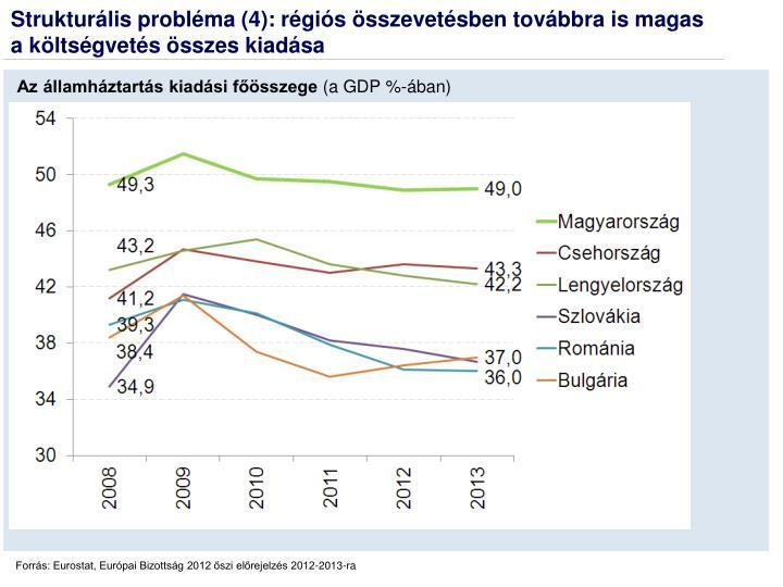 Strukturális probléma (4): régiós összevetésben továbbra is magas a költségvetés összes kiadása
