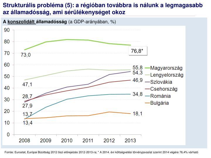 Strukturális probléma (5): a régióban továbbra is nálunk a legmagasabb az államadósság, ami sérülékenységet okoz