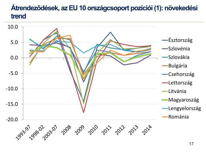 Átrendeződések, az EU 10 országcsoport pozíciói (1): növekedési trend