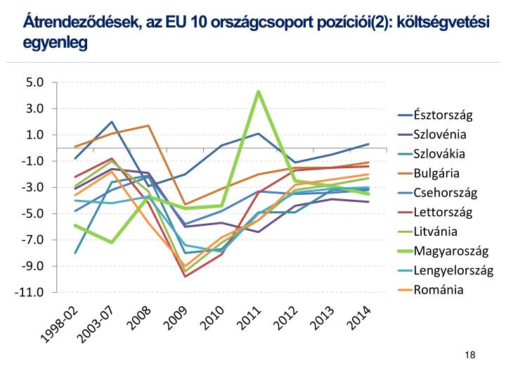 Átrendeződések, az EU 10 országcsoport pozíciói(2): költségvetési egyenleg