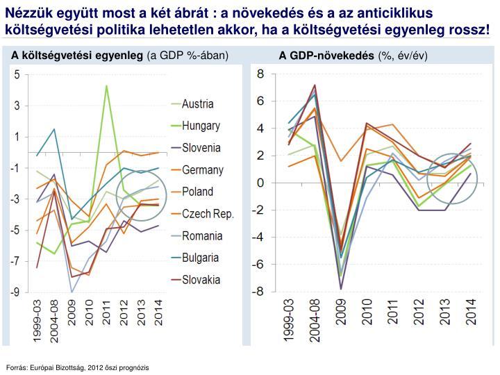 Nézzük együtt most a két ábrát : a növekedés és a az anticiklikus költségvetési politika lehetetlen akkor, ha a költségvetési egyenleg rossz!