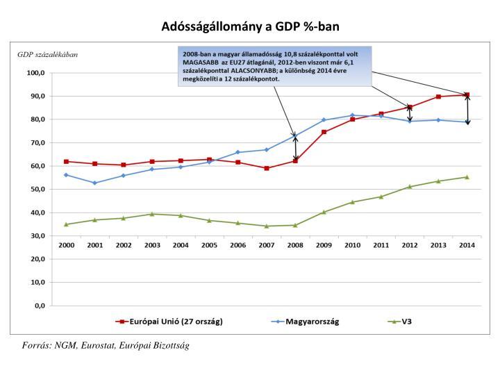 Adósságállomány a GDP %-ban