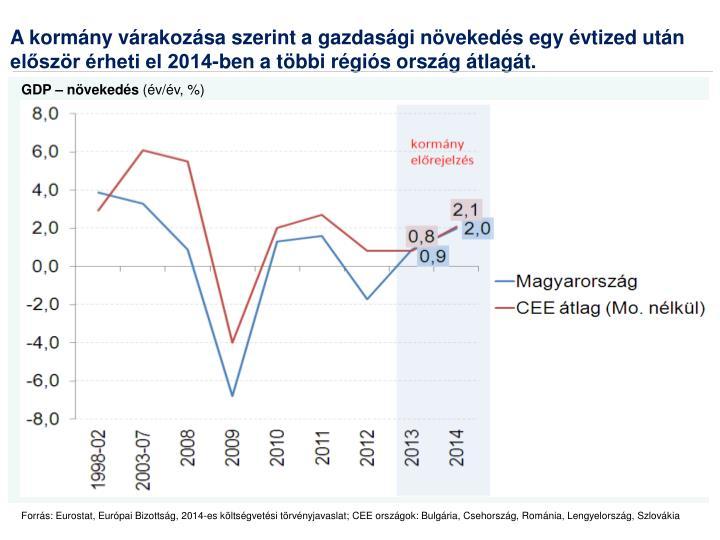 A kormány várakozása szerint a gazdasági növekedés egy évtized után először érheti el 2014-ben a többi régiós ország átlagát.