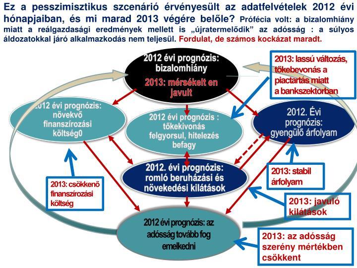 Ez a pesszimisztikus szcenárió érvényesült az adatfelvételek 2012 évi hónapjaiban, és mi marad 2013 végére belőle?