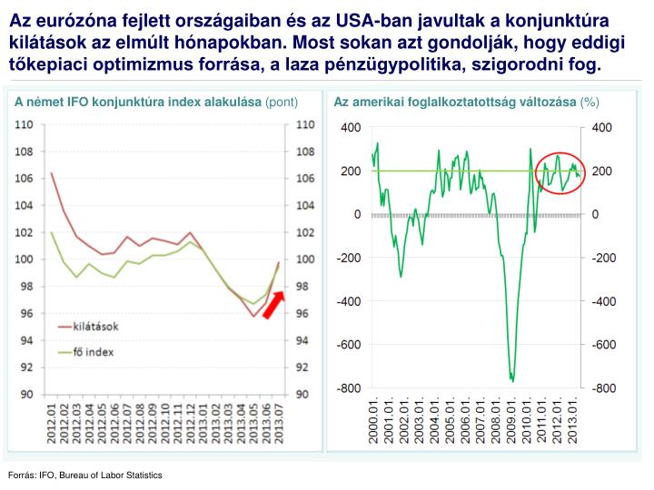 A német IFO konjunktúra index alakulása