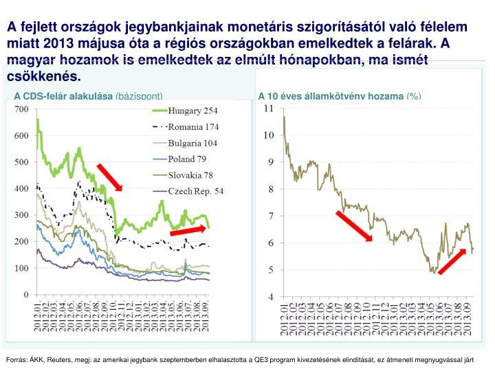 A CDS-felár alakulása