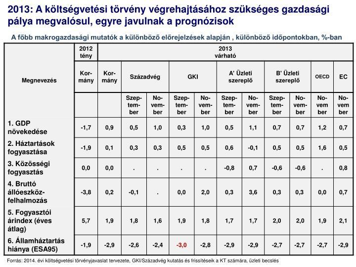 2013: A költségvetési t