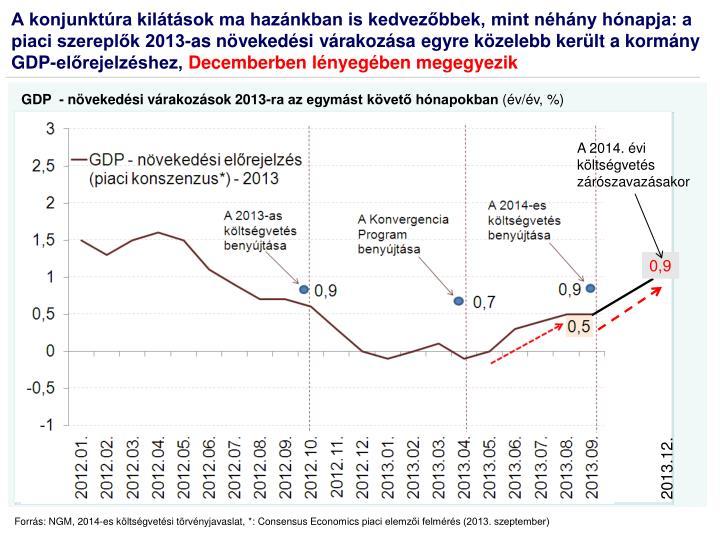 GDP  - növekedési várakozások 2013-ra az egymást követő hónapokban