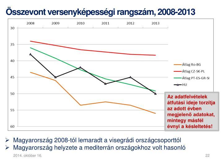 Összevont versenyképességi rangszám, 2008-2013