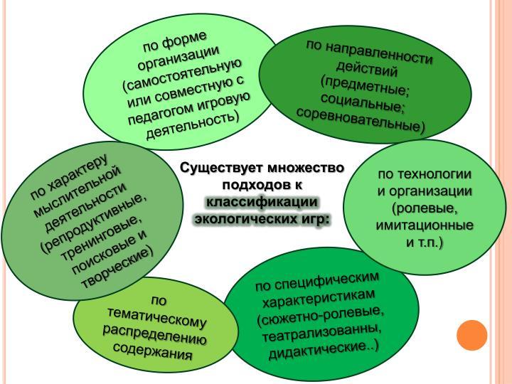 по форме организации
