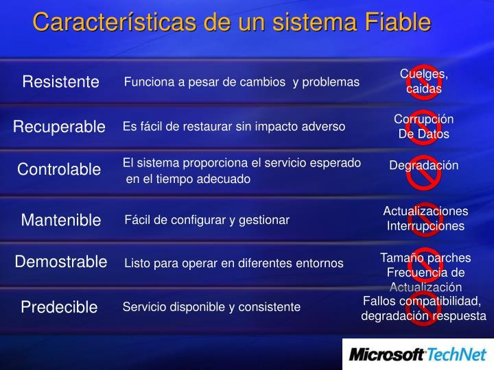 Características de un sistema Fiable