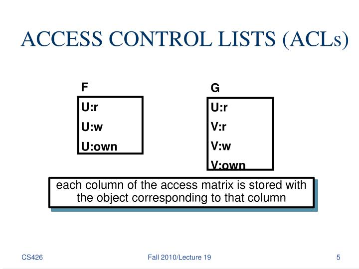 ACCESS CONTROL LISTS (ACLs)