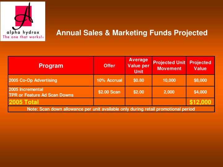 Annual Sales & Marketing Funds Projected