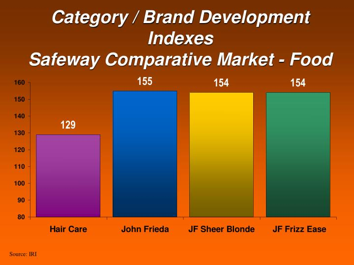 Category / Brand Development Indexes