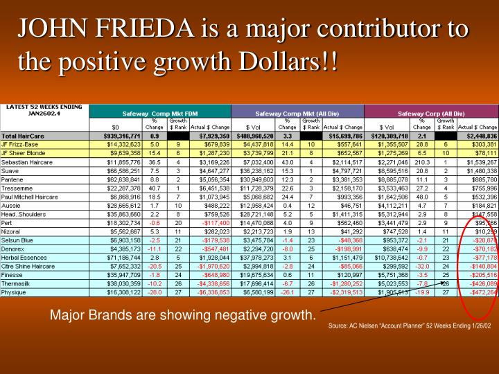 JOHN FRIEDA is a major contributor to the positive growth Dollars!!