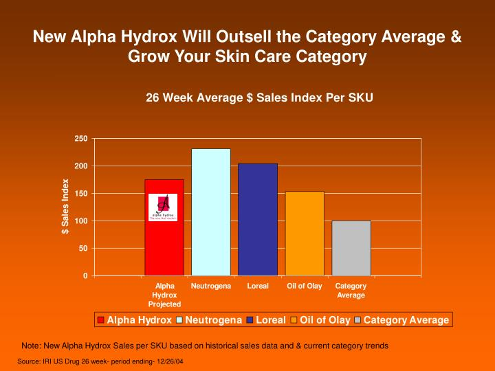 New Alpha Hydrox Will Outsell the Category Average & Grow Your Skin Care Category