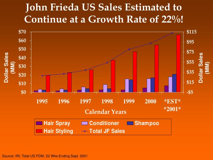 John Frieda US Sales Estimated to Continue at a Growth Rate of 22%!