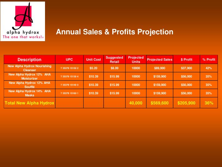 Annual Sales & Profits Projection