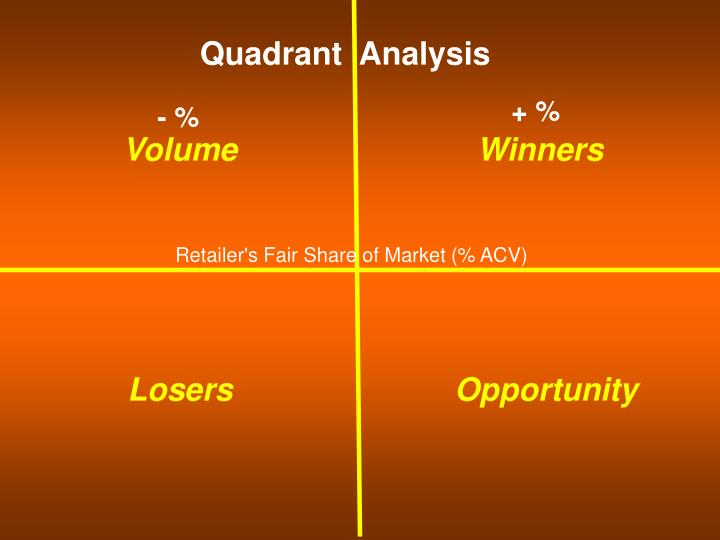 Quadrant  Analysis