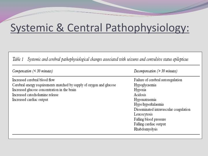 Systemic & Central Pathophysiology: