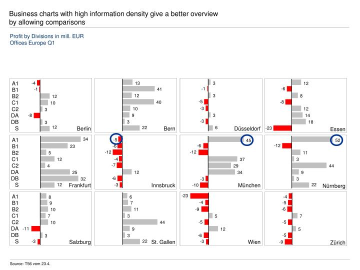 Business charts with high information density give a better overview