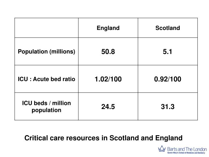 Critical care resources in Scotland and England