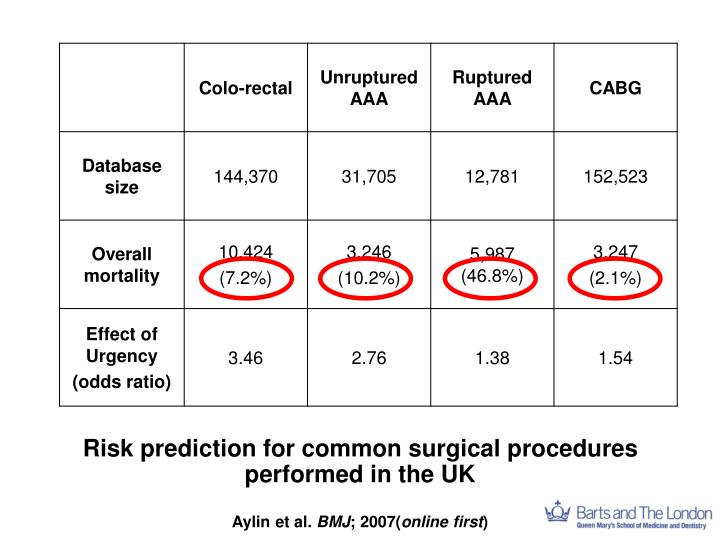 Risk prediction for common surgical procedures performed in the UK