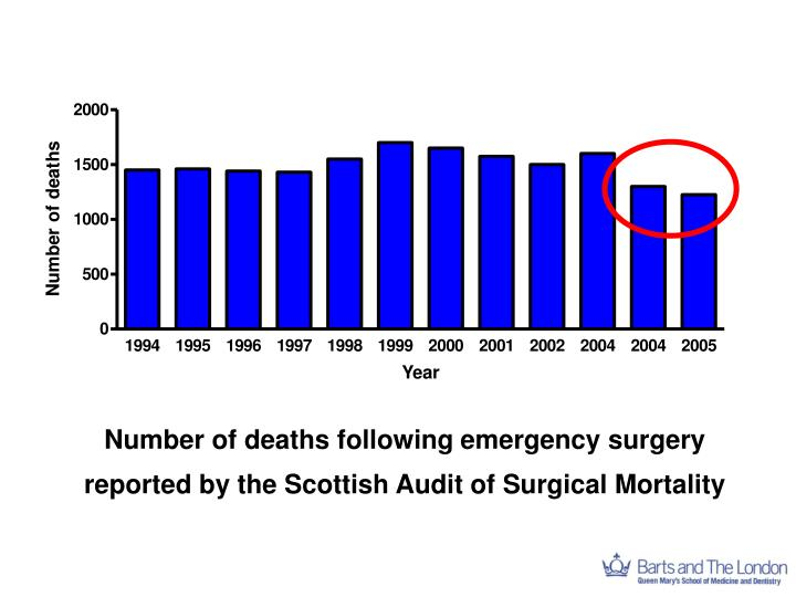 Number of deaths following emergency surgery reported by the Scottish Audit of Surgical Mortality