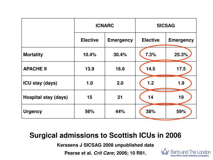 Surgical admissions to Scottish ICUs in 2006