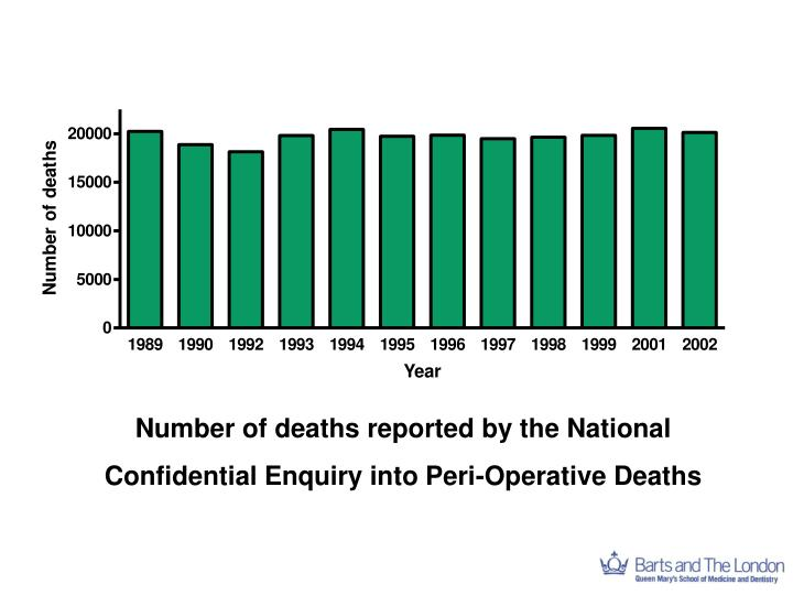 Number of deaths reported by the National Confidential Enquiry into Peri-Operative Deaths