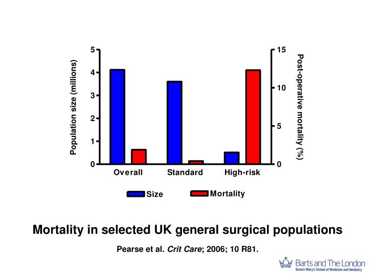 Mortality in selected UK general surgical populations