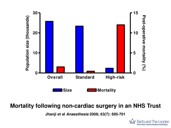Mortality following non-cardiac surgery in an NHS Trust