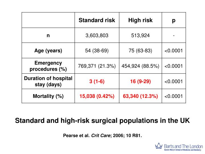 Standard and high-risk surgical populations in the UK