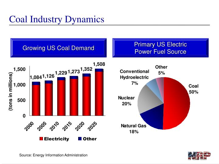 Coal Industry Dynamics