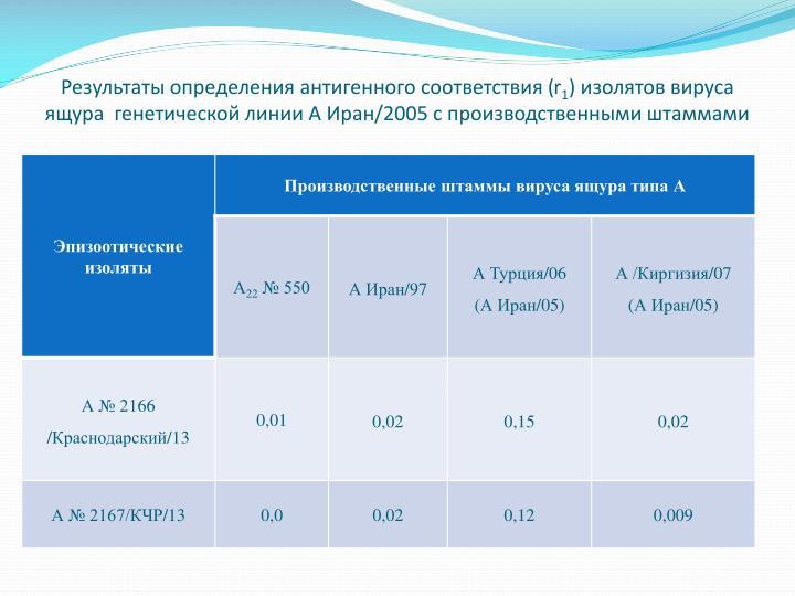 Результаты определения антигенного соответствия (