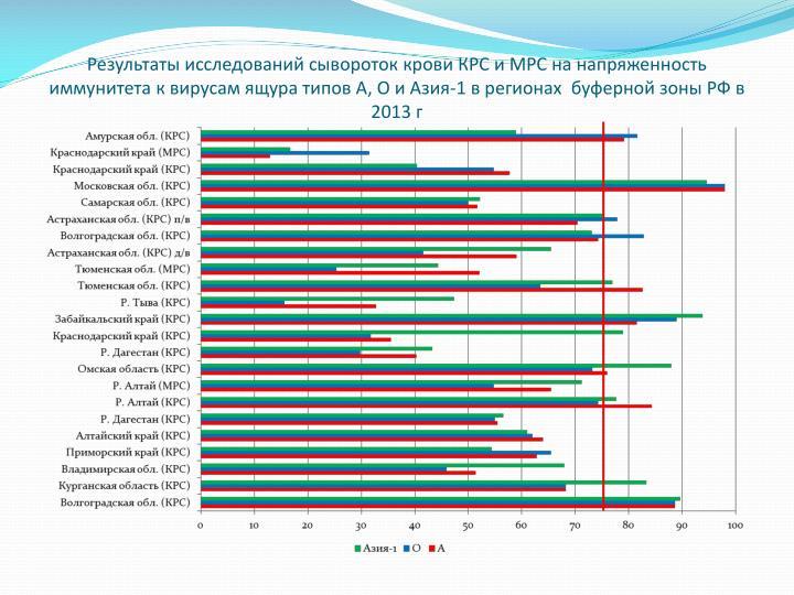 Результаты исследований сывороток крови КРС и МРС на напряженность иммунитета к вирусам ящура типов А, О и Азия-1 в регионах  буферной зоны РФ в 2013 г