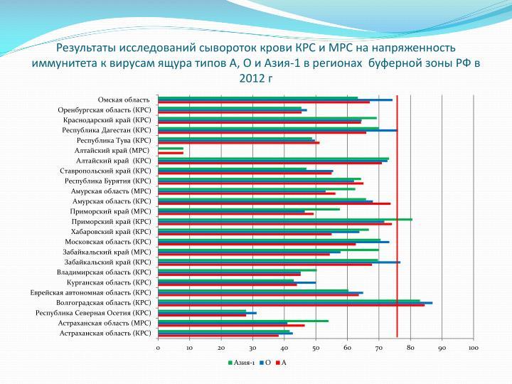 Результаты исследований сывороток крови КРС и МРС на напряженность иммунитета к вирусам ящура типов А, О и Азия-1 в регионах  буферной зоны РФ в 2012 г