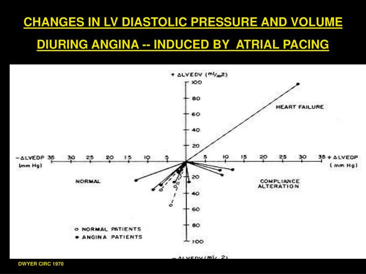 CHANGES IN LV DIASTOLIC PRESSURE AND VOLUME DIURING ANGINA -- INDUCED BY  ATRIAL PACING