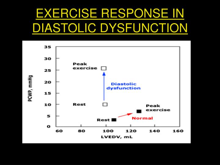 EXERCISE RESPONSE IN DIASTOLIC DYSFUNCTION