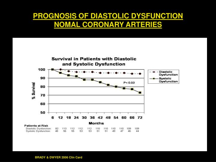 PROGNOSIS OF DIASTOLIC DYSFUNCTION