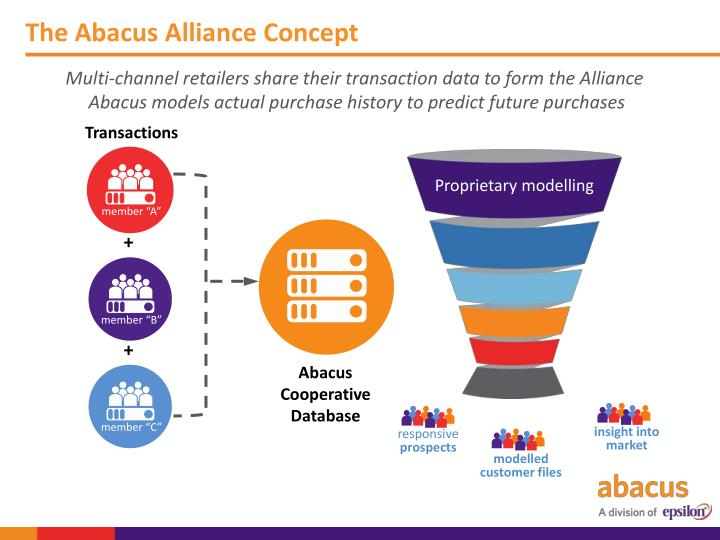 The Abacus Alliance Concept